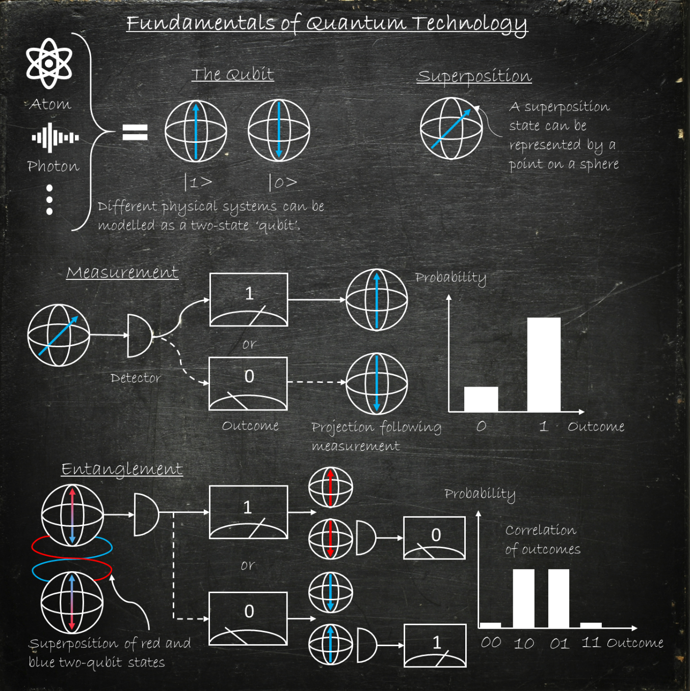 Fundamentals of Quantum Technology