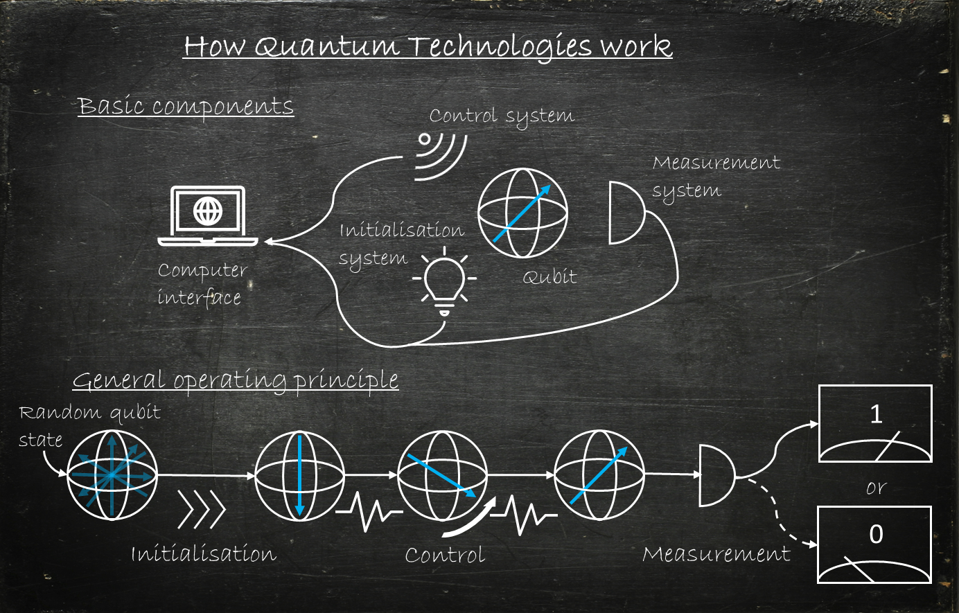 How Quantum Technologies work