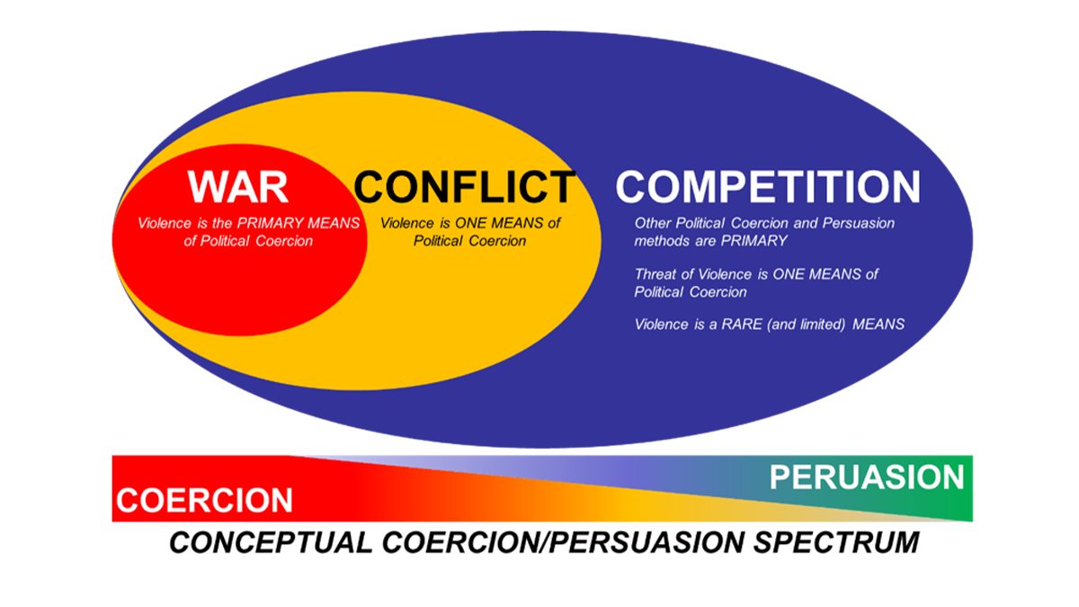 FIGURE 1 – A SPECTRUM OF POLITICAL COERCION diagram